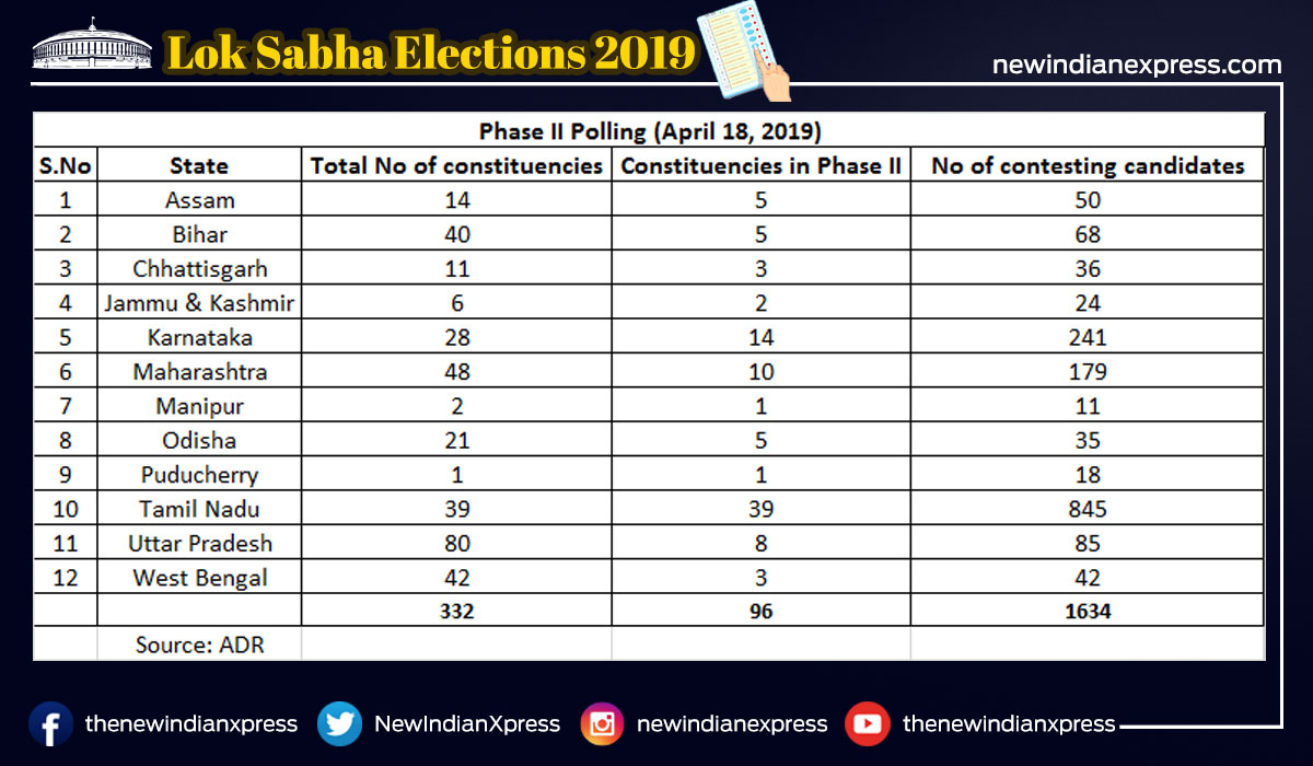 Tamil Nadu elections 2019 HIGHLIGHTS: State records 69 55